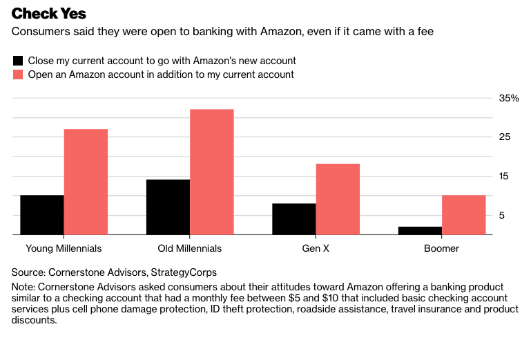 Data: Consumers open to banking with Amazon (via Bloomberg)