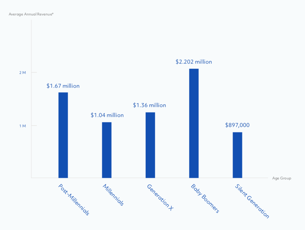 When it comes to business revenues, millennials are not at the top of the pack. Chart from Fundera