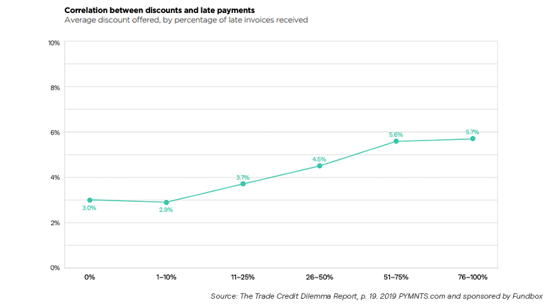 Graph: Correlation between discounts and late payments