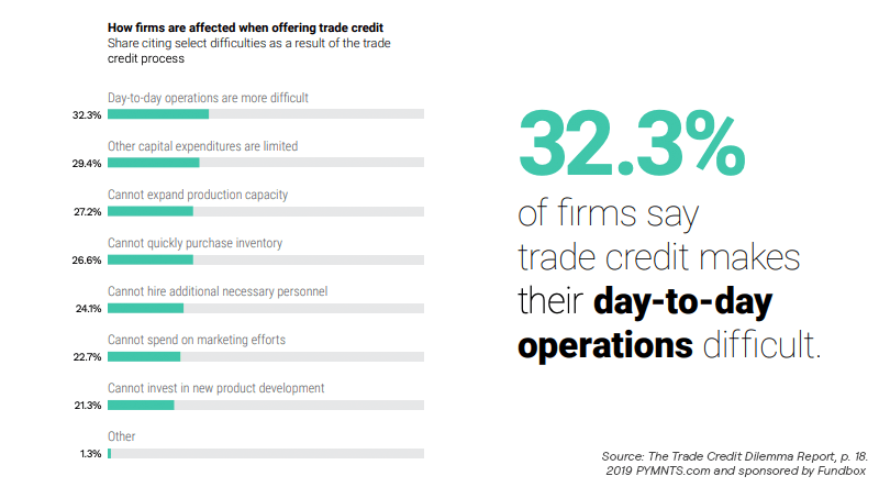 Chart: How firms are affected by offering trade credit