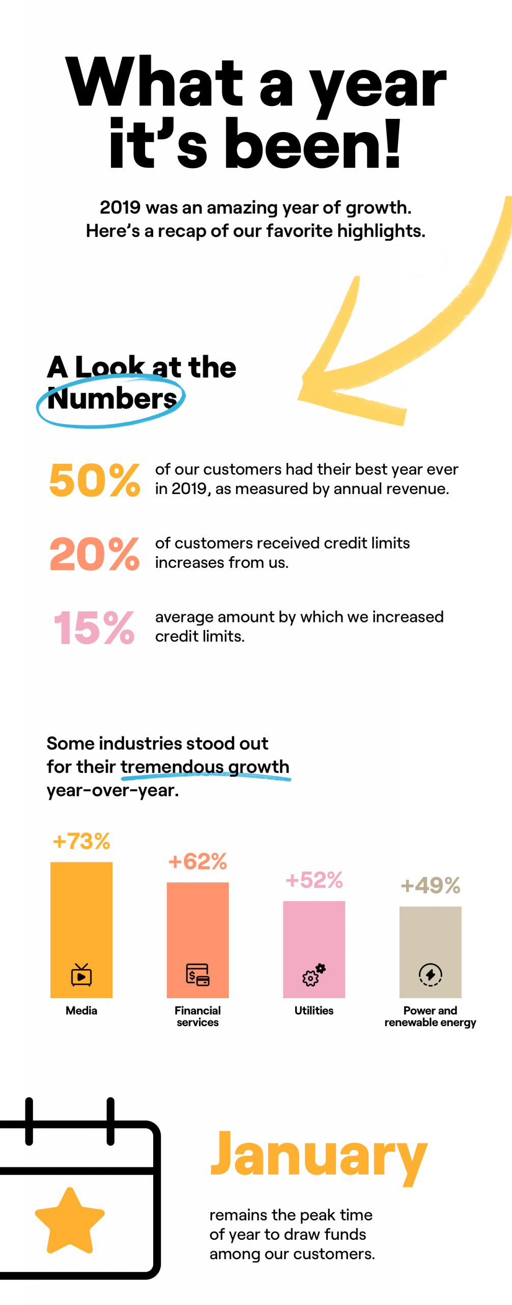 50% of Fundbox customers said 2019 was their best year, especially media companies. January was the peak month to draw funds.