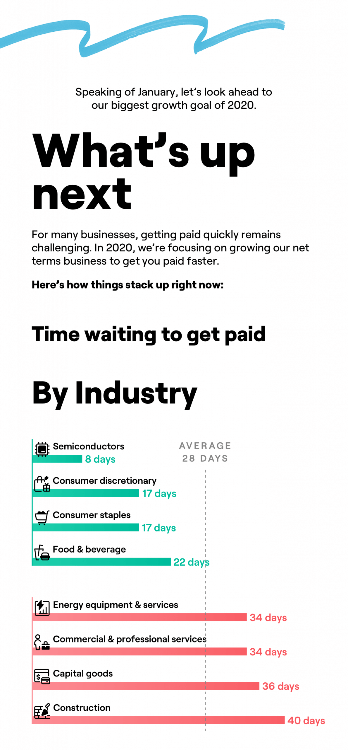 Construction industry clients waited the longest to get paid, an average 40 days. Semiconductor companies only waited 8 days.