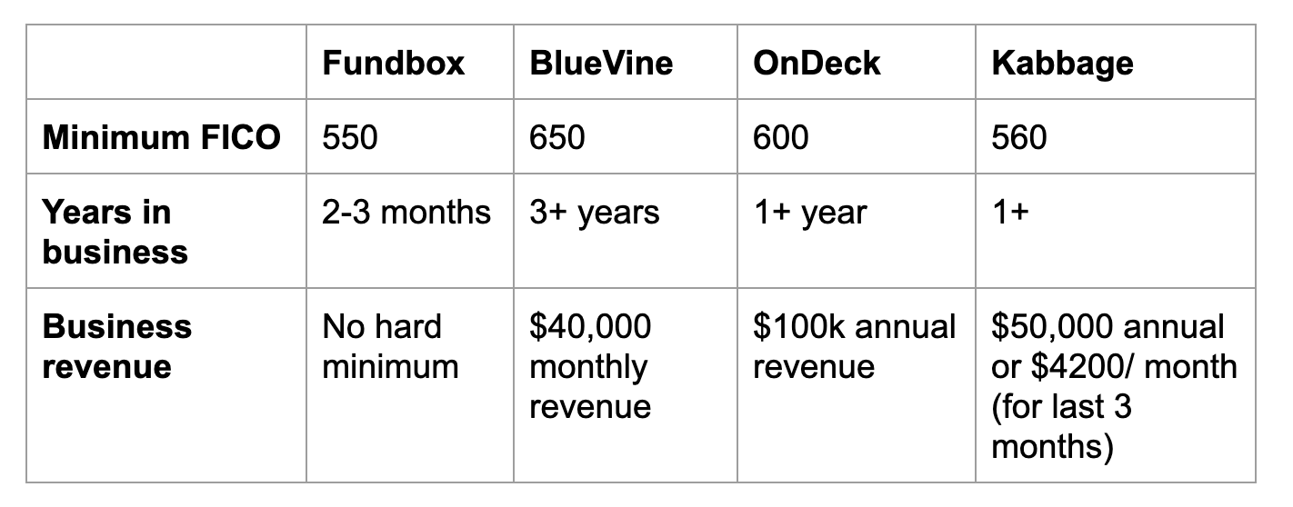 Comparison matrix chart for business lines of credit, comparing Fundbox, Kabbage, OnDeck, and BlueVine